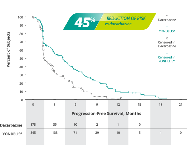 YONDELIS® provided a significant reduction in the risk of disease progression or death vs dacarbazine